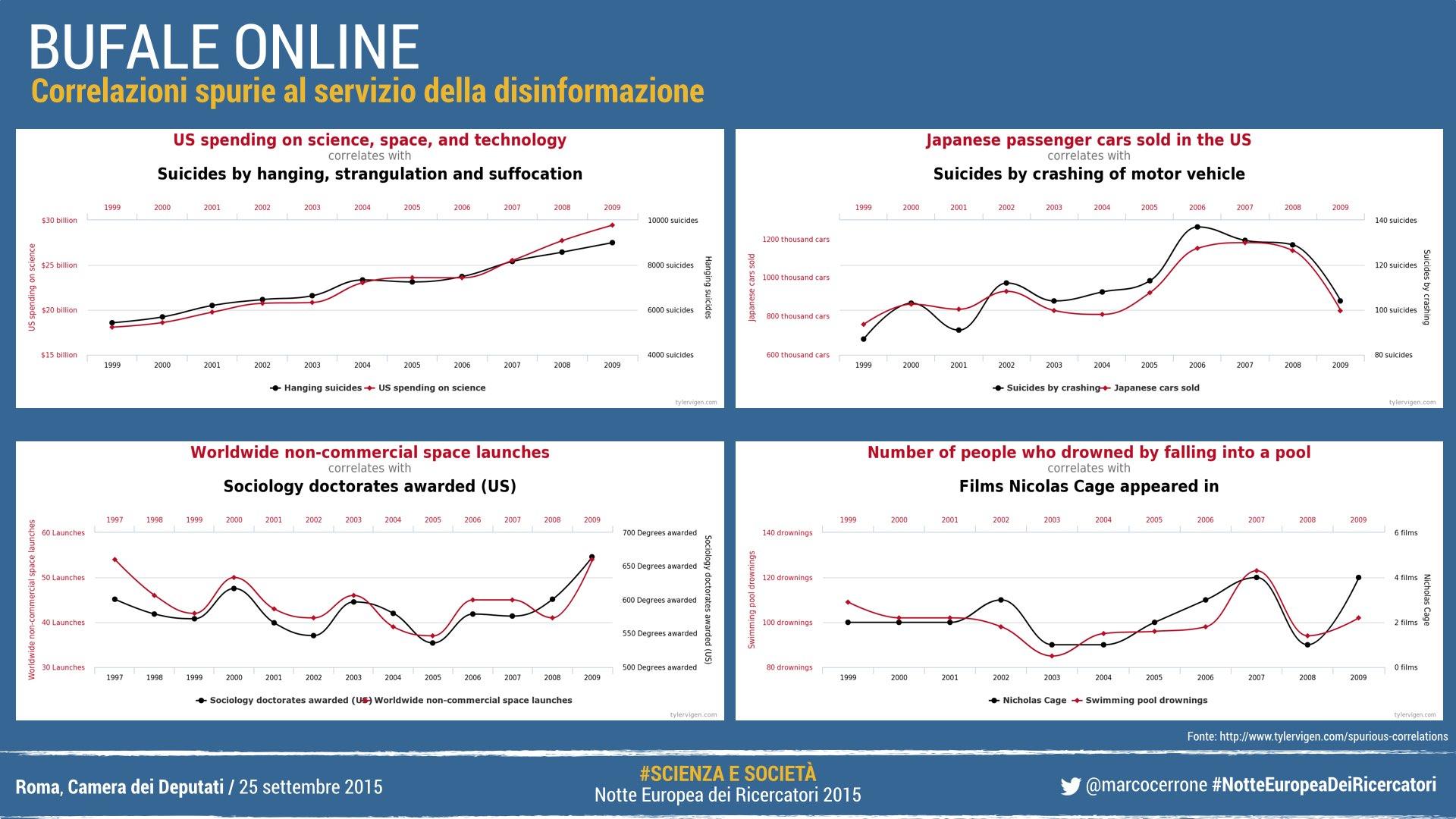 Correlazioni spurie al servizio della disinformazione online